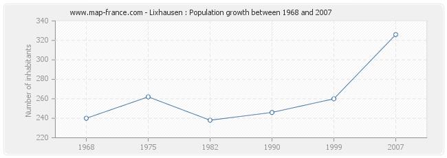 Population Lixhausen