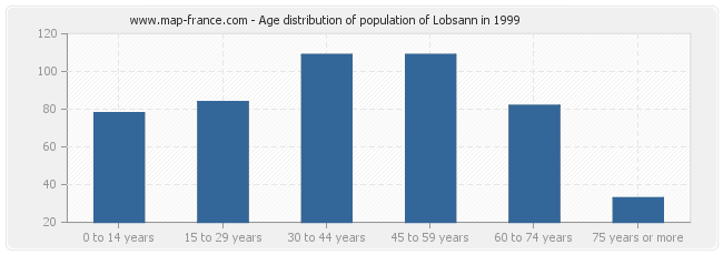 Age distribution of population of Lobsann in 1999