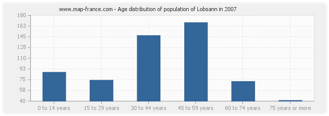 Age distribution of population of Lobsann in 2007