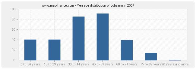 Men age distribution of Lobsann in 2007