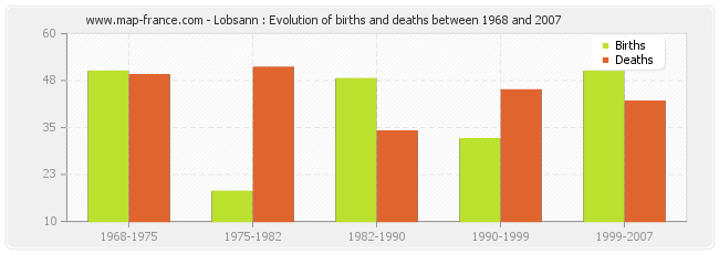 Lobsann : Evolution of births and deaths between 1968 and 2007