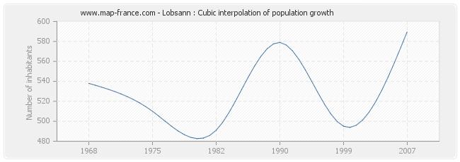 Lobsann : Cubic interpolation of population growth