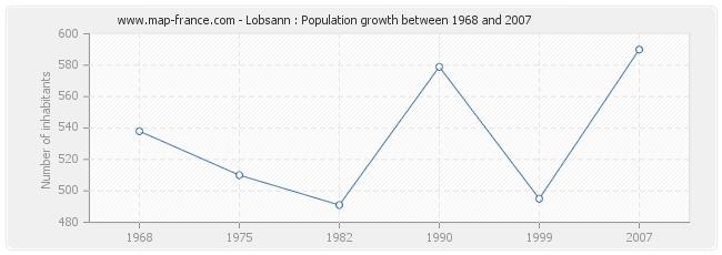 Population Lobsann