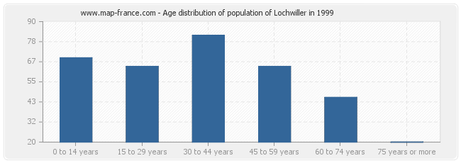 Age distribution of population of Lochwiller in 1999