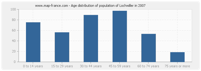 Age distribution of population of Lochwiller in 2007