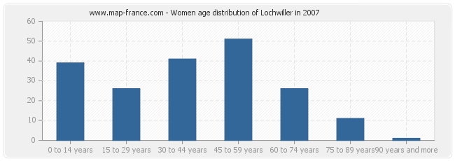 Women age distribution of Lochwiller in 2007