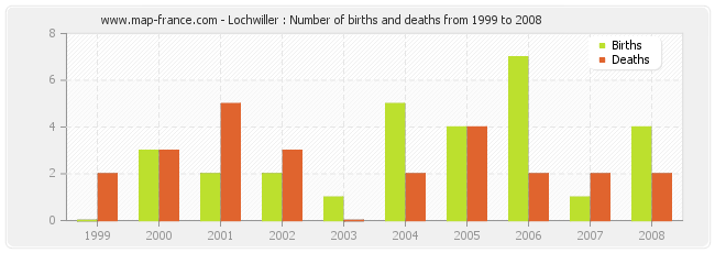 Lochwiller : Number of births and deaths from 1999 to 2008