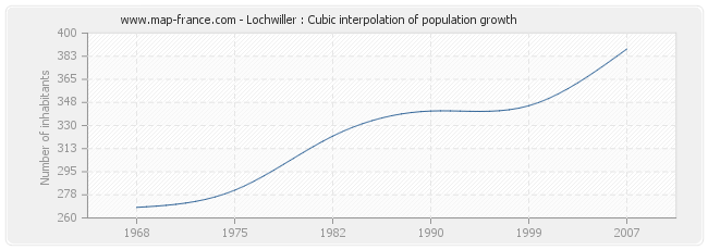 Lochwiller : Cubic interpolation of population growth