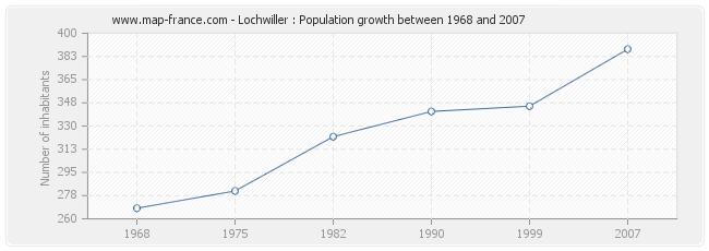 Population Lochwiller