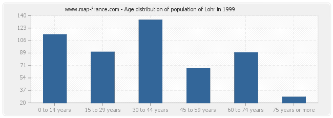 Age distribution of population of Lohr in 1999