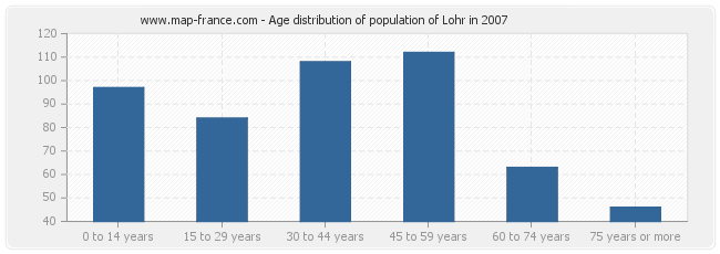 Age distribution of population of Lohr in 2007