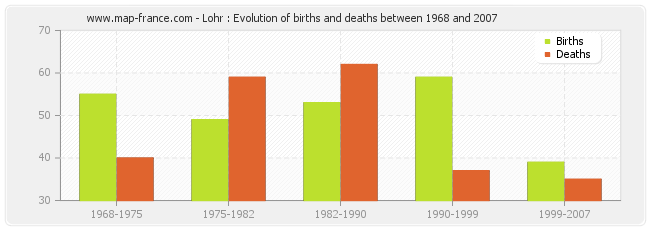 Lohr : Evolution of births and deaths between 1968 and 2007