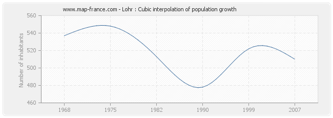 Lohr : Cubic interpolation of population growth