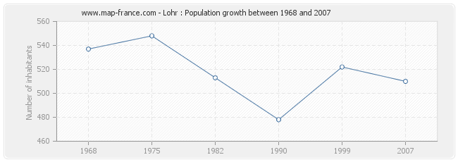 Population Lohr