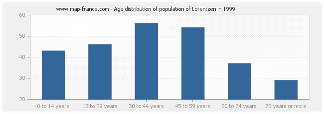 Age distribution of population of Lorentzen in 1999