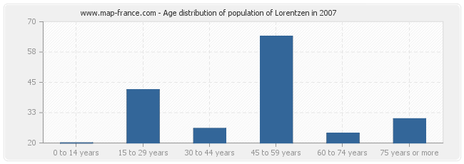 Age distribution of population of Lorentzen in 2007