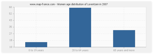 Women age distribution of Lorentzen in 2007