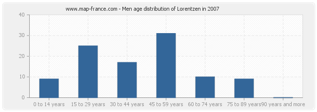 Men age distribution of Lorentzen in 2007