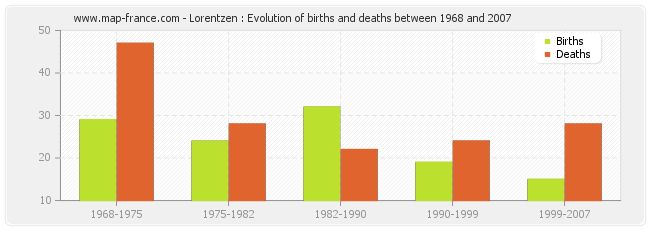 Lorentzen : Evolution of births and deaths between 1968 and 2007