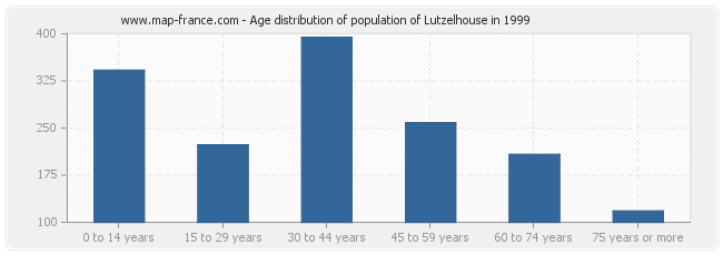 Age distribution of population of Lutzelhouse in 1999