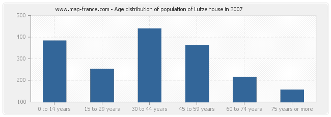 Age distribution of population of Lutzelhouse in 2007