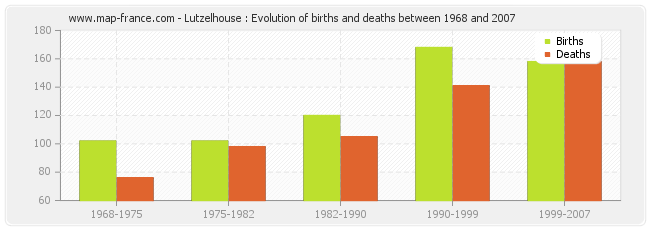 Lutzelhouse : Evolution of births and deaths between 1968 and 2007