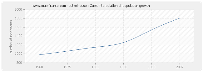 Lutzelhouse : Cubic interpolation of population growth