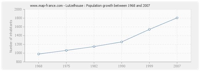 Population Lutzelhouse