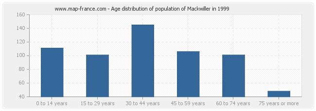 Age distribution of population of Mackwiller in 1999
