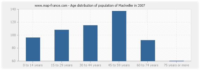 Age distribution of population of Mackwiller in 2007
