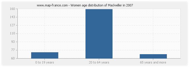 Women age distribution of Mackwiller in 2007