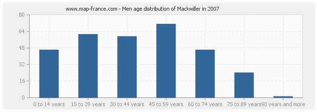 Men age distribution of Mackwiller in 2007