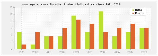 Mackwiller : Number of births and deaths from 1999 to 2008