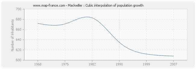Mackwiller : Cubic interpolation of population growth