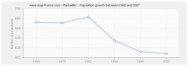 Population Mackwiller
