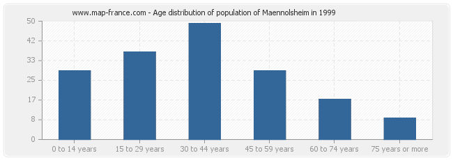 Age distribution of population of Maennolsheim in 1999