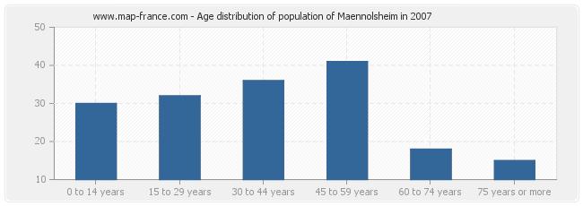 Age distribution of population of Maennolsheim in 2007