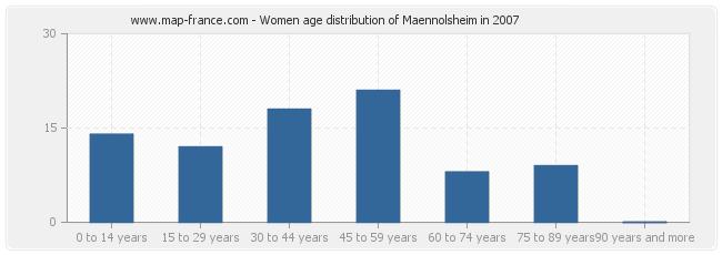 Women age distribution of Maennolsheim in 2007