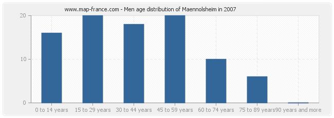 Men age distribution of Maennolsheim in 2007
