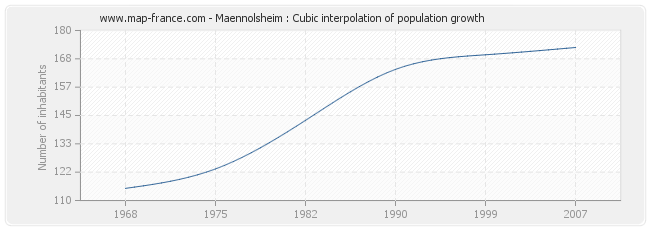 Maennolsheim : Cubic interpolation of population growth