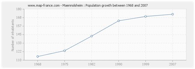Population Maennolsheim