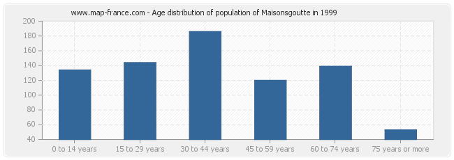 Age distribution of population of Maisonsgoutte in 1999