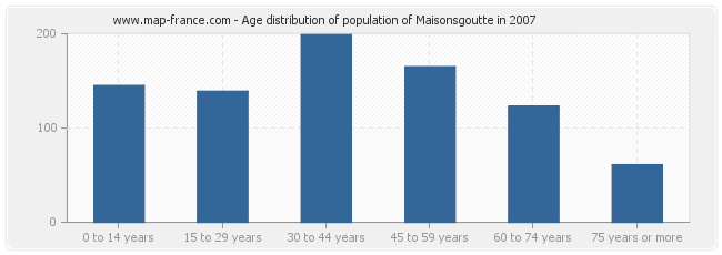 Age distribution of population of Maisonsgoutte in 2007