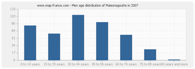 Men age distribution of Maisonsgoutte in 2007