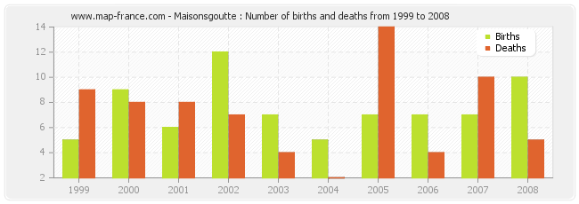 Maisonsgoutte : Number of births and deaths from 1999 to 2008
