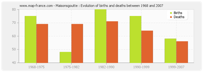 Maisonsgoutte : Evolution of births and deaths between 1968 and 2007