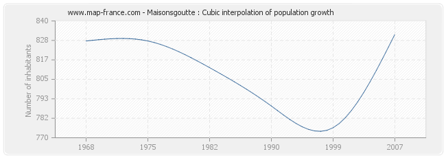 Maisonsgoutte : Cubic interpolation of population growth