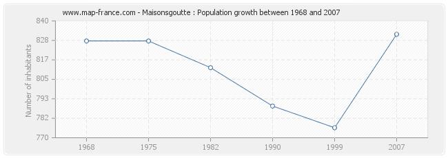 Population Maisonsgoutte