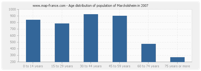 Age distribution of population of Marckolsheim in 2007