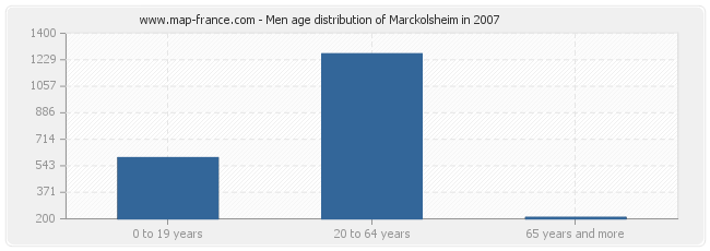 Men age distribution of Marckolsheim in 2007